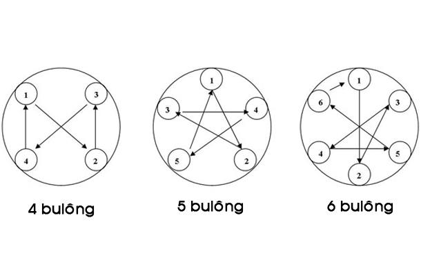 Xiết bulong theo mẫu