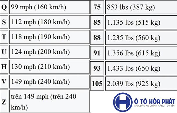 Bảng tải trọng lốp xe