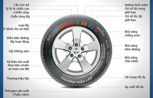 Thông số kỹ thuật lốp xe